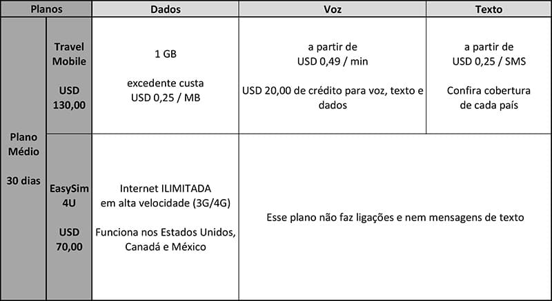Plano para chip global
