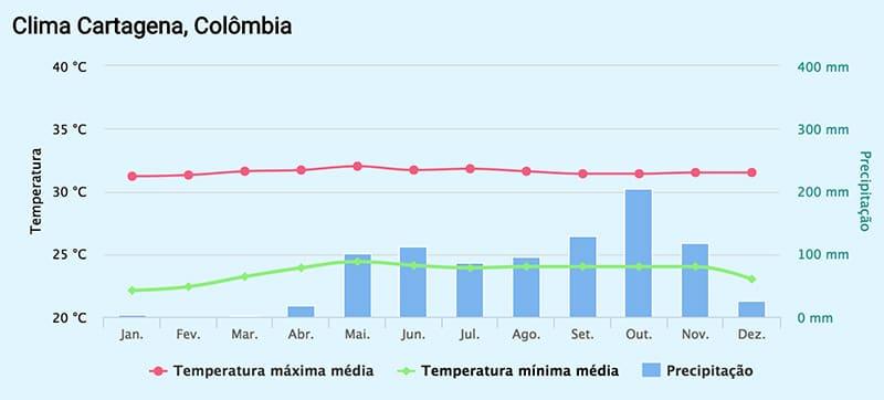 Temperatura em Cartagena