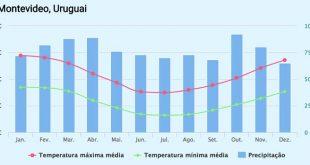 Clima: dicas para arrumar as malas para o Uruguai