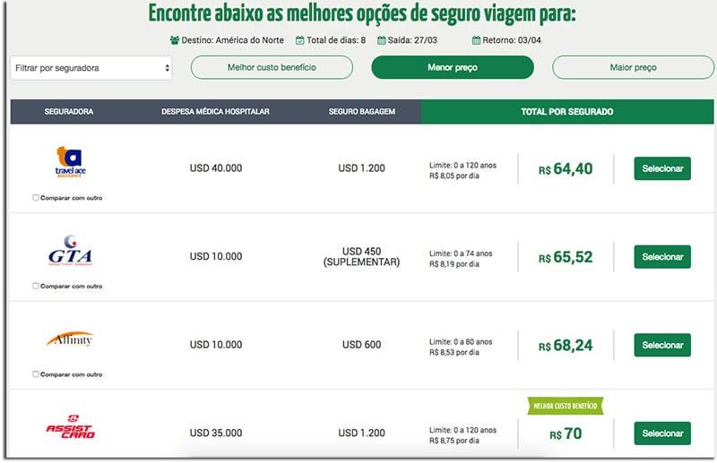 Quanto custa o seguro viagem para a América do Norte?