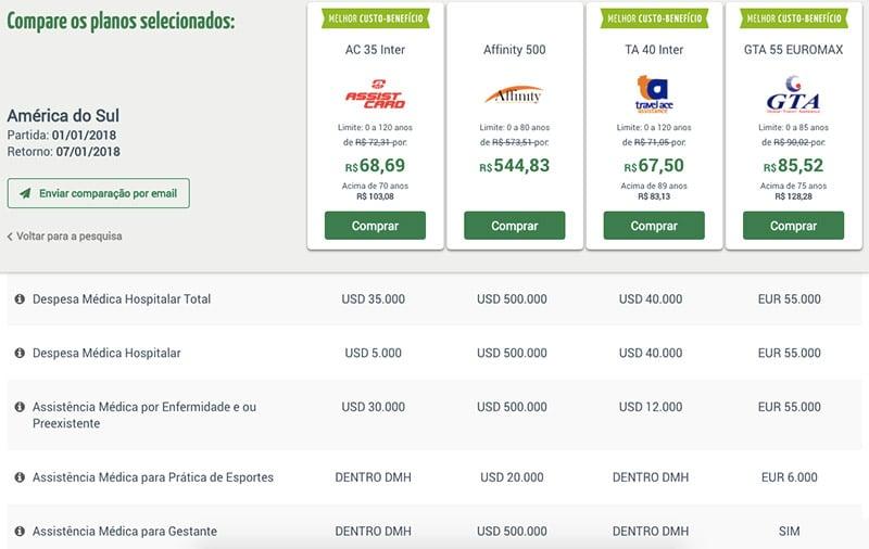 Como encontrar os melhores preços de seguro viagem
