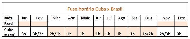 10 dicas para quem está de viagem marcada para Cuba