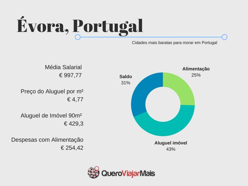 Quanto custa morar em Évora