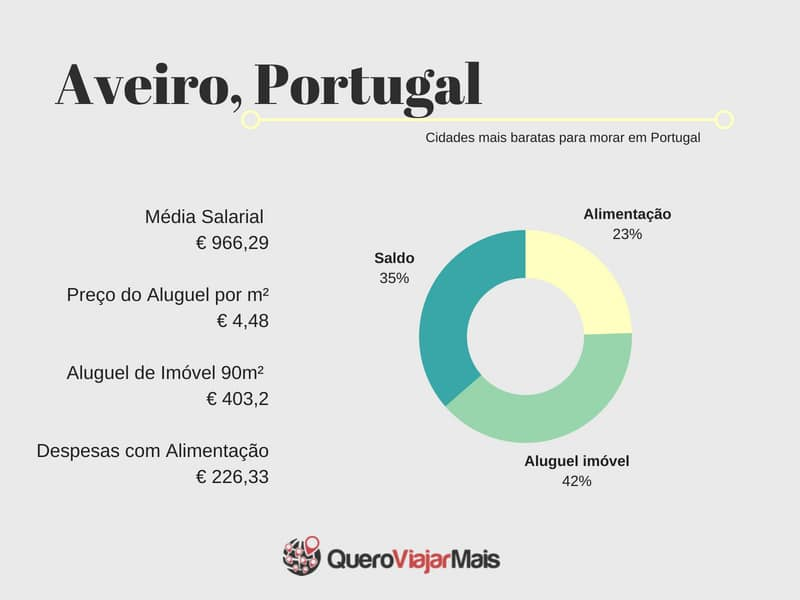 Morar em Aveiro