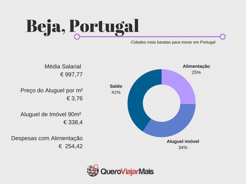 Melhores lugares de Portugal para estudar