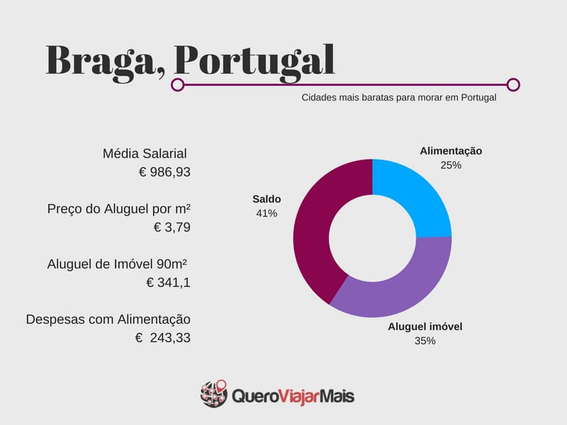 Quanto custa morar em Braga, Portugal