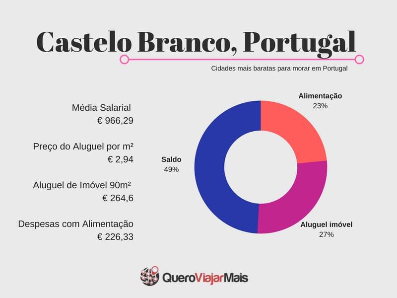 Quanto custa morar em Castelo Branco?