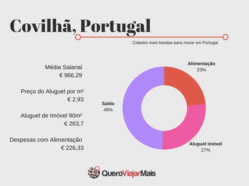 Covilhã cidade barata de Portugal