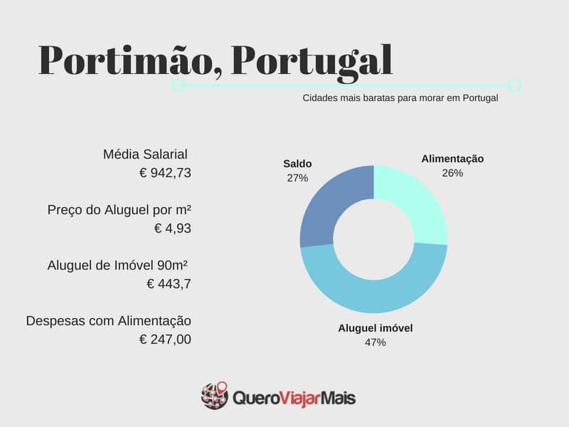 Salário mínimo no Algarve em Portugal