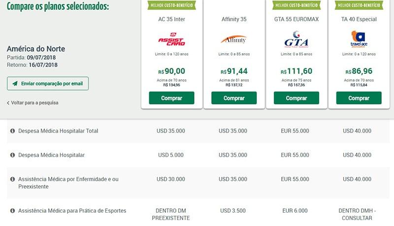 Quanto custa o seguro viagem para a América do Norte