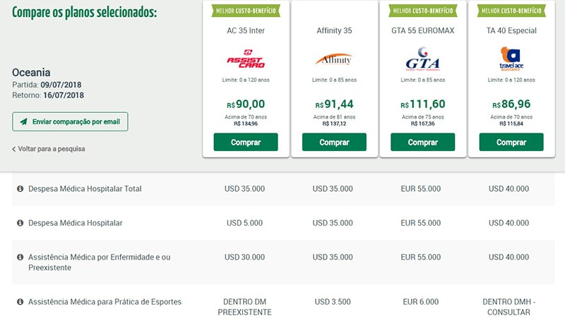 Quanto custa o seguro viagem para a Oceania