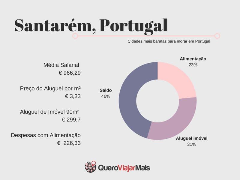 Preço do aluguel em Santarém Portugal