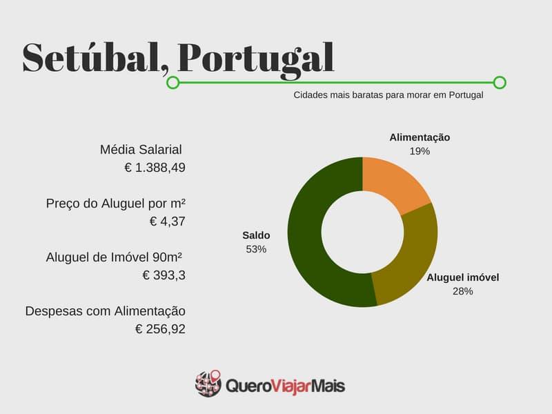 Setúbal cidade barata de Portugal