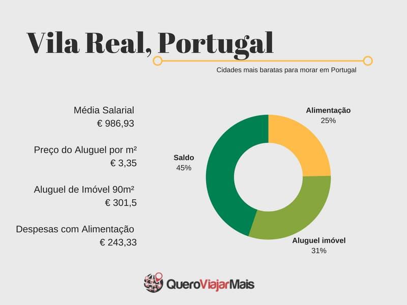 Quanto custa morar em Vila Real, Portugal