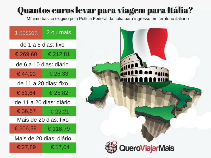 Quantos euros levar para viagem para Itália