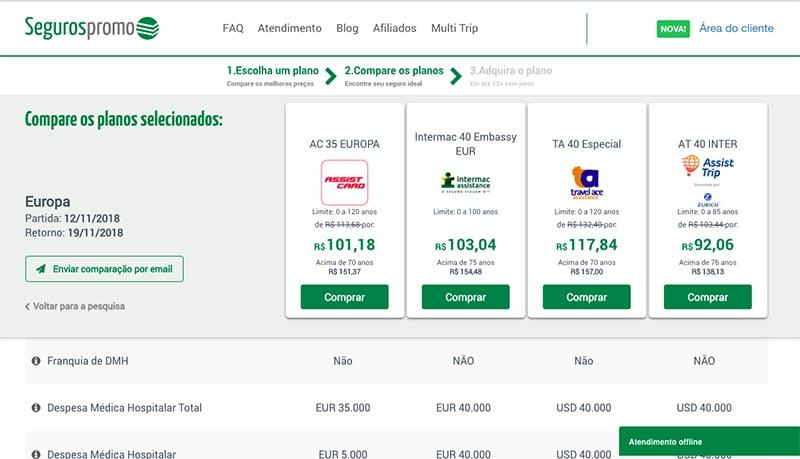 Quanto custa um seguro viagem para a Itália