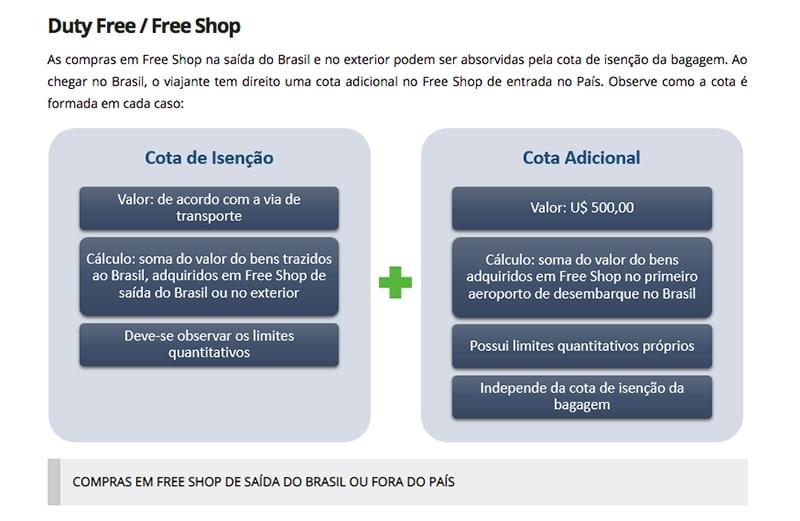 Valor de compras no free shop