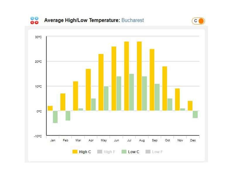 Dicas de temperatura na Romenia